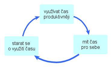 vyuziti_casu.jpg
